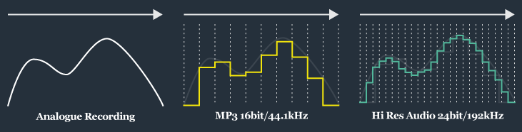What Is High-Resolution Audio?