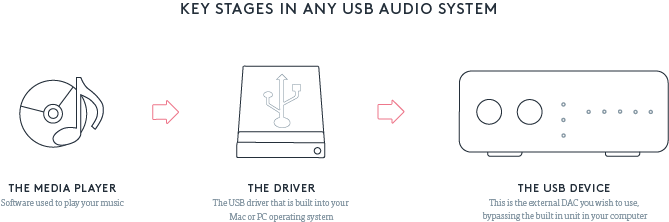 Our Guide to USB Audio - Why Should I Use it?